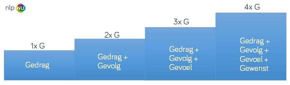 Feedback 4G model – NLP-NU